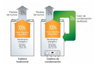 caldera-condensacion-eficiente